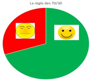 regle-blog